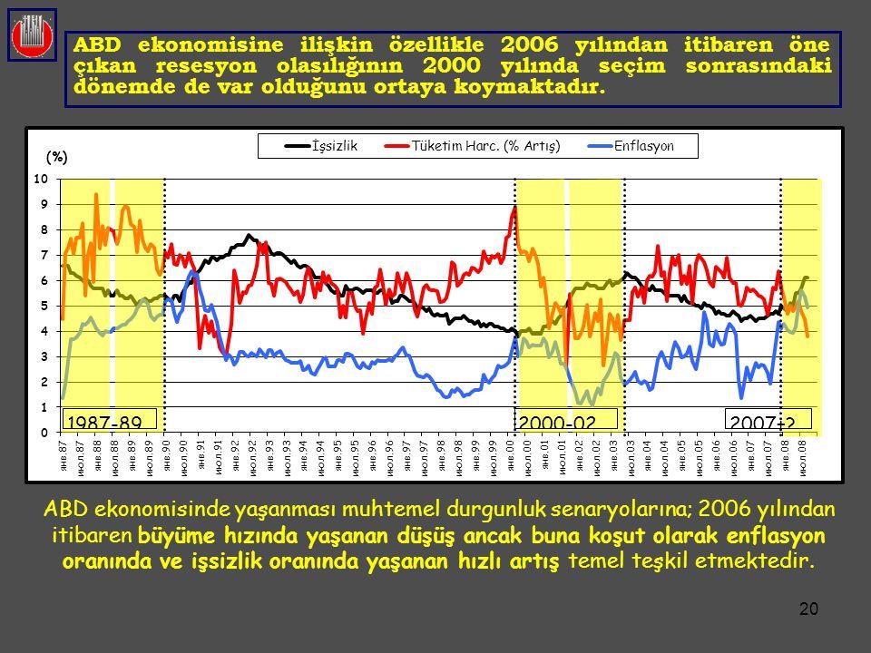 ABD ekonomisine ilişkin özellikle 2006 yılından itibaren öne çıkan resesyon olasılığının 2000 yılında seçim sonrasındaki dönemde de var olduğunu ortaya koymaktadır.
