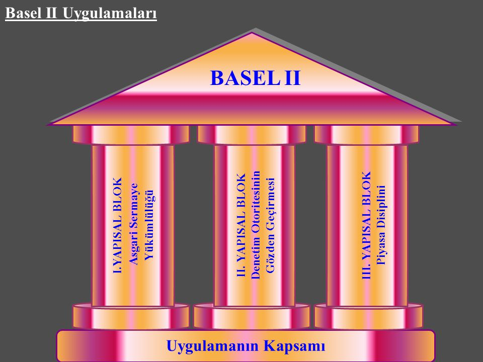 BASEL II Basel II Uygulamaları Uygulamanın Kapsamı I.YAPISAL BLOK