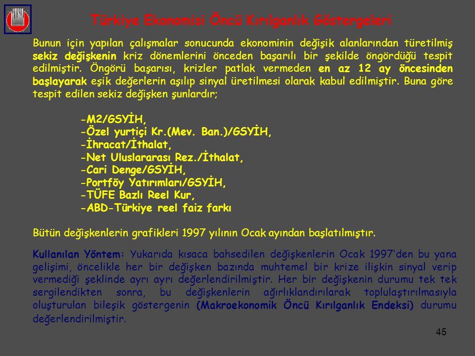 Türkiye Ekonomisi Öncü Kırılganlık Göstergeleri