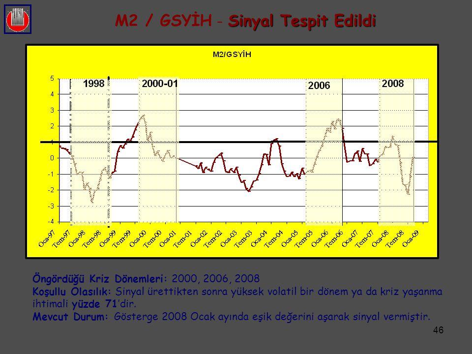 M2 / GSYİH – Sinyal Tespit Edildi