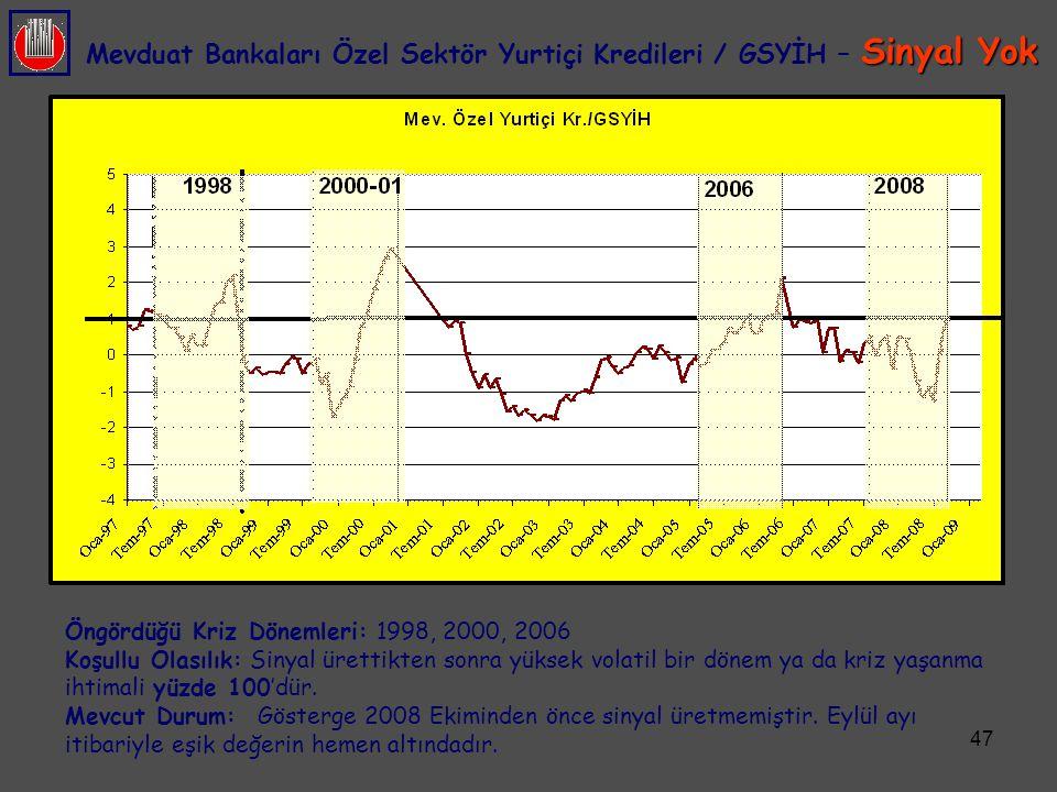 Mevduat Bankaları Özel Sektör Yurtiçi Kredileri / GSYİH – Sinyal Yok