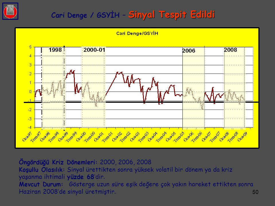 Cari Denge / GSYİH – Sinyal Tespit Edildi