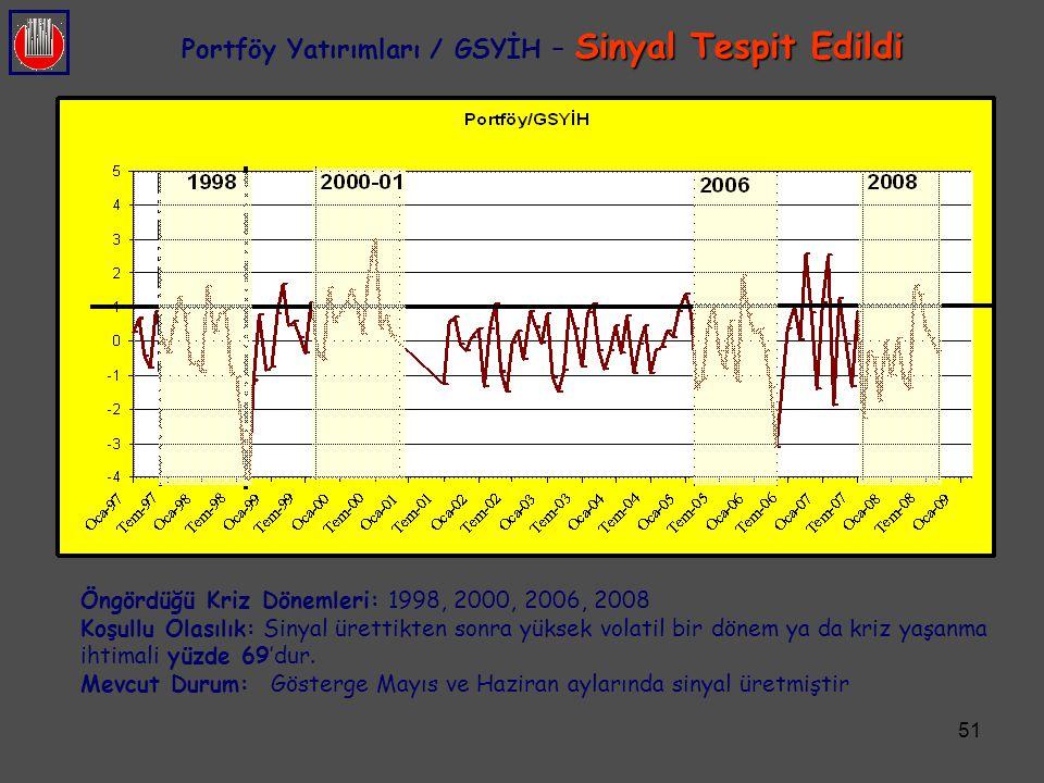 Portföy Yatırımları / GSYİH – Sinyal Tespit Edildi