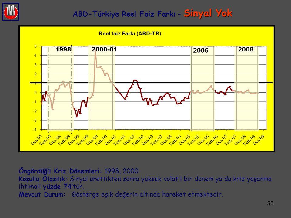 ABD-Türkiye Reel Faiz Farkı – Sinyal Yok