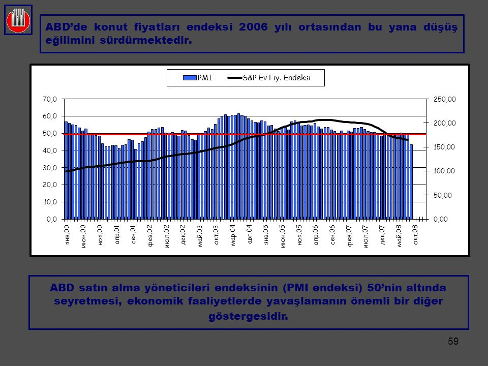 ABD'de konut fiyatları endeksi 2006 yılı ortasından bu yana düşüş eğilimini sürdürmektedir.