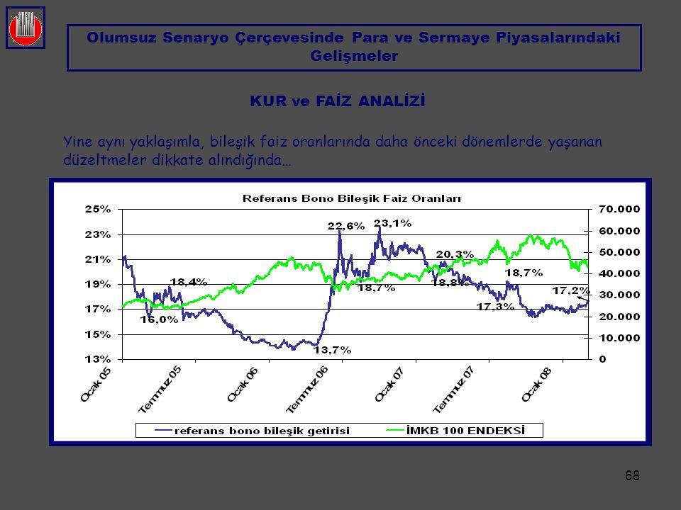 Olumsuz Senaryo Çerçevesinde Para ve Sermaye Piyasalarındaki Gelişmeler