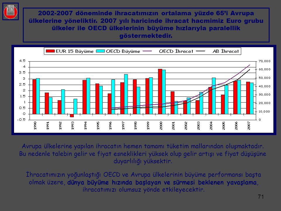 2002-2007 döneminde ihracatımızın ortalama yüzde 65'i Avrupa ülkelerine yöneliktir. 2007 yılı haricinde ihracat hacmimiz Euro grubu ülkeler ile OECD ülkelerinin büyüme hızlarıyla paralellik göstermektedir.