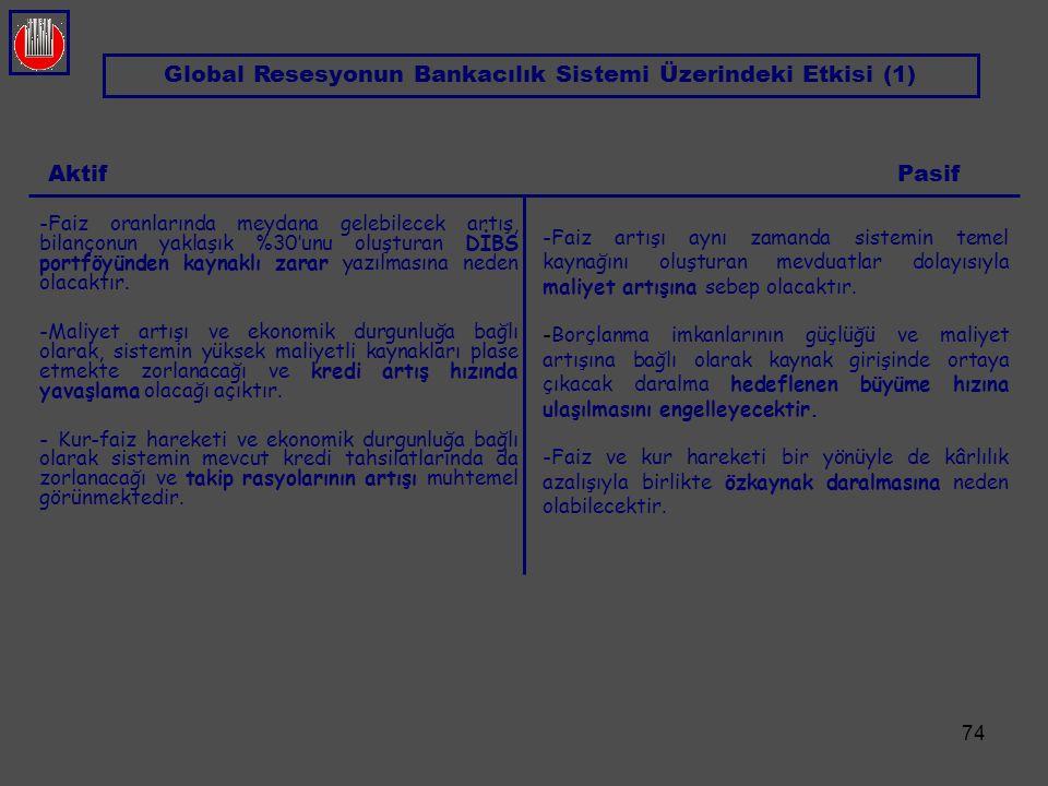 Global Resesyonun Bankacılık Sistemi Üzerindeki Etkisi (1)