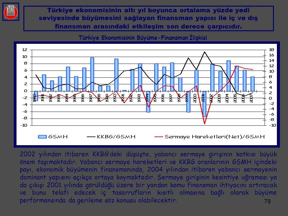 Türkiye Ekonomisinin Büyüme-Finansman İlişkisi