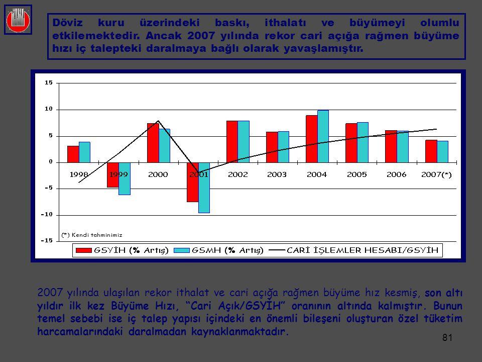 Döviz kuru üzerindeki baskı, ithalatı ve büyümeyi olumlu etkilemektedir. Ancak 2007 yılında rekor cari açığa rağmen büyüme hızı iç talepteki daralmaya bağlı olarak yavaşlamıştır.