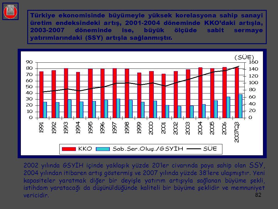 Türkiye ekonomisinde büyümeyle yüksek korelasyona sahip sanayi üretim endeksindeki artış, 2001-2004 döneminde KKO'daki artışla, 2003-2007 döneminde ise, büyük ölçüde sabit sermaye yatırımlarındaki (SSY) artışla sağlanmıştır.