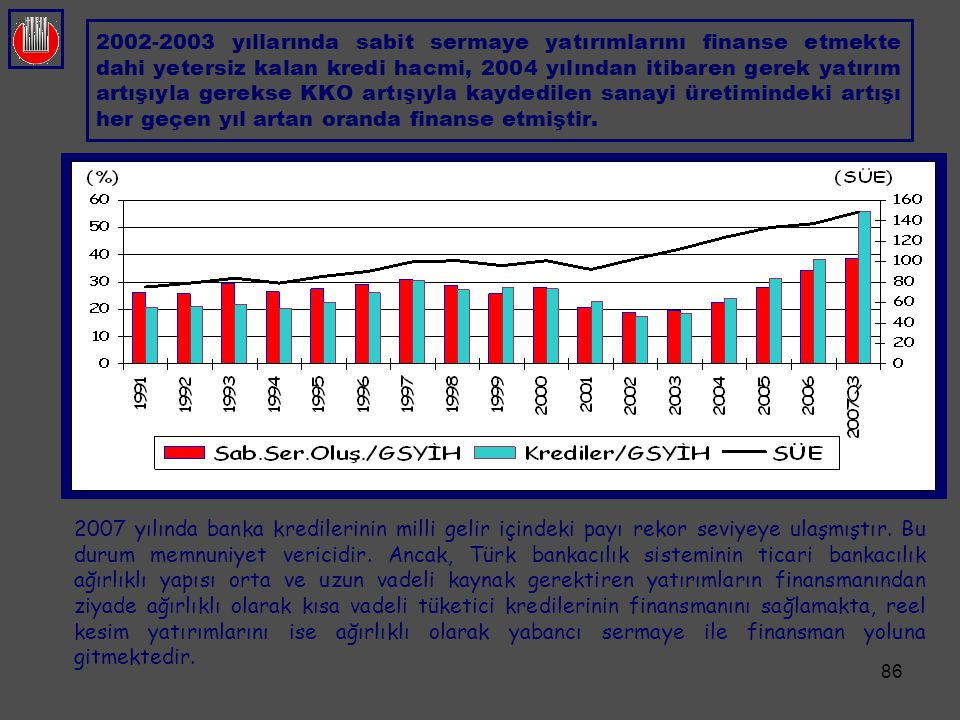 2002-2003 yıllarında sabit sermaye yatırımlarını finanse etmekte dahi yetersiz kalan kredi hacmi, 2004 yılından itibaren gerek yatırım artışıyla gerekse KKO artışıyla kaydedilen sanayi üretimindeki artışı her geçen yıl artan oranda finanse etmiştir.