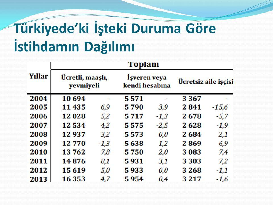 Türkiyede'ki İşteki Duruma Göre İstihdamın Dağılımı