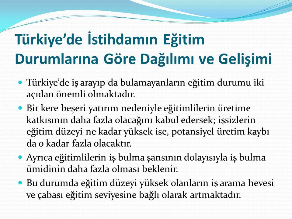 Türkiye'de İstihdamın Eğitim Durumlarına Göre Dağılımı ve Gelişimi