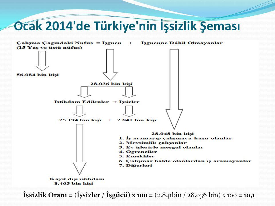 Ocak 2014 de Türkiye nin İşsizlik Şeması