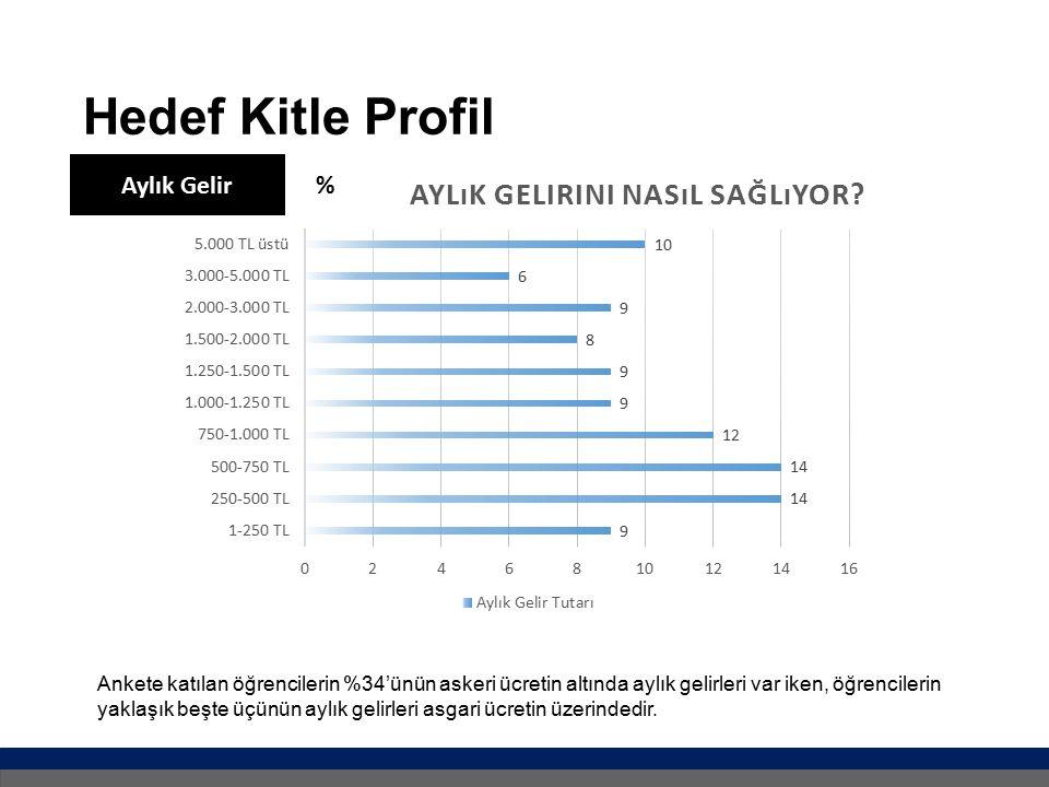 Hedef Kitle Profil Aylık Gelir %