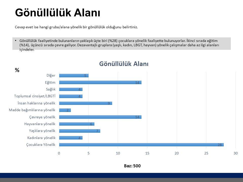 Gönüllülük Alanı % Baz: 500