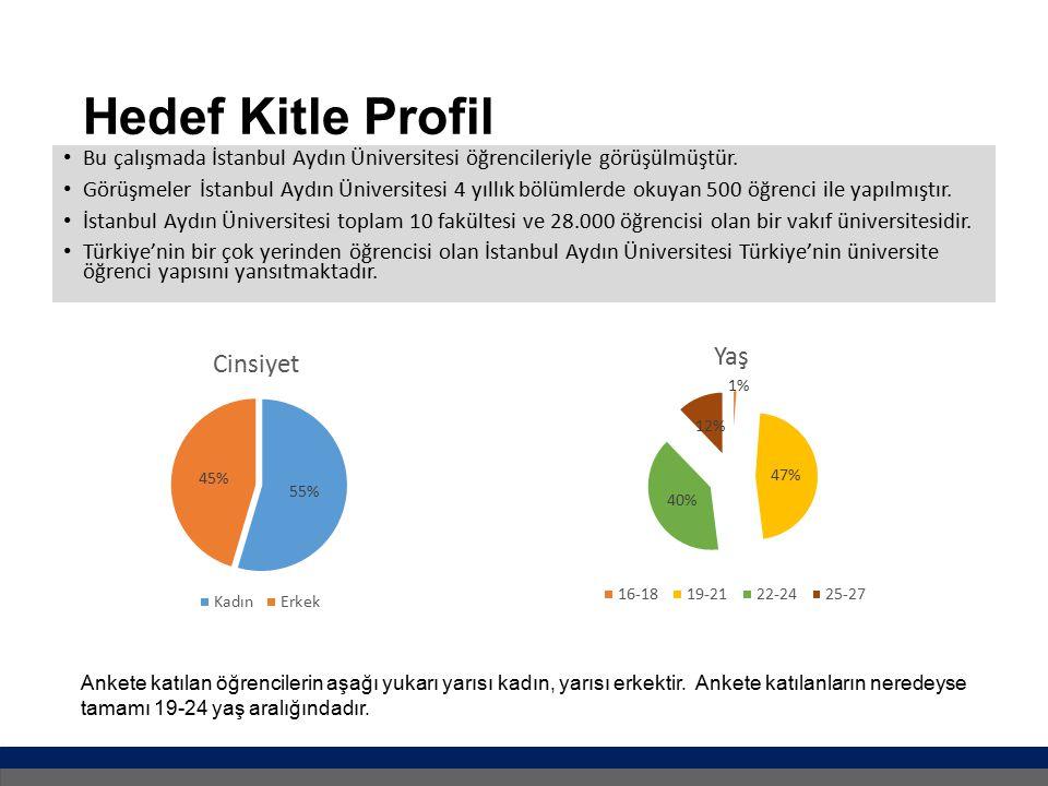 Hedef Kitle Profil Bu çalışmada İstanbul Aydın Üniversitesi öğrencileriyle görüşülmüştür.