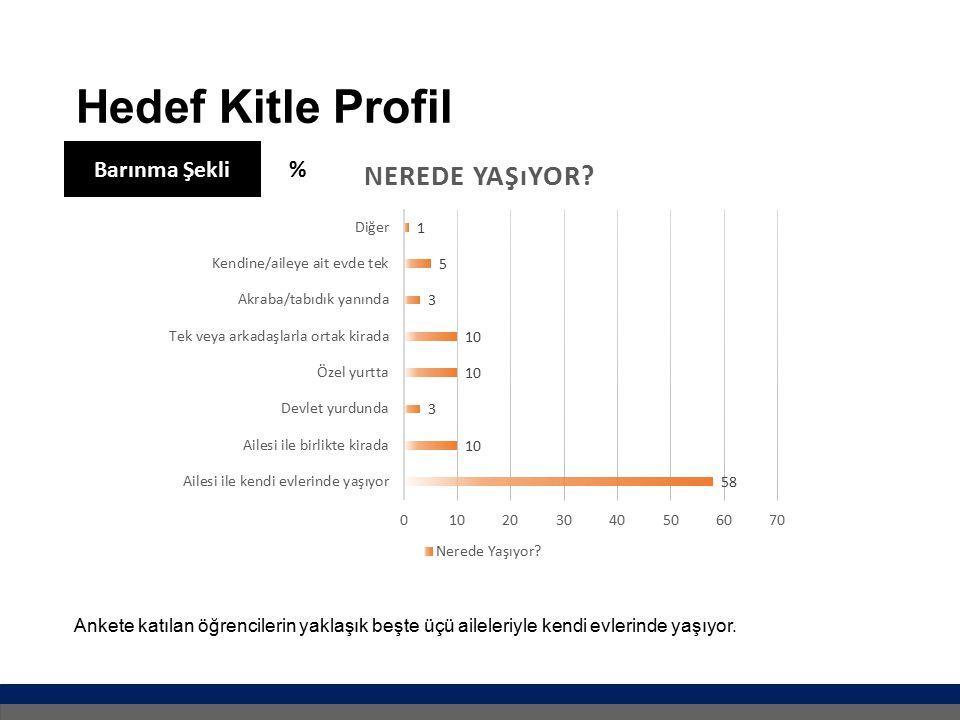 Hedef Kitle Profil Barınma Şekli %