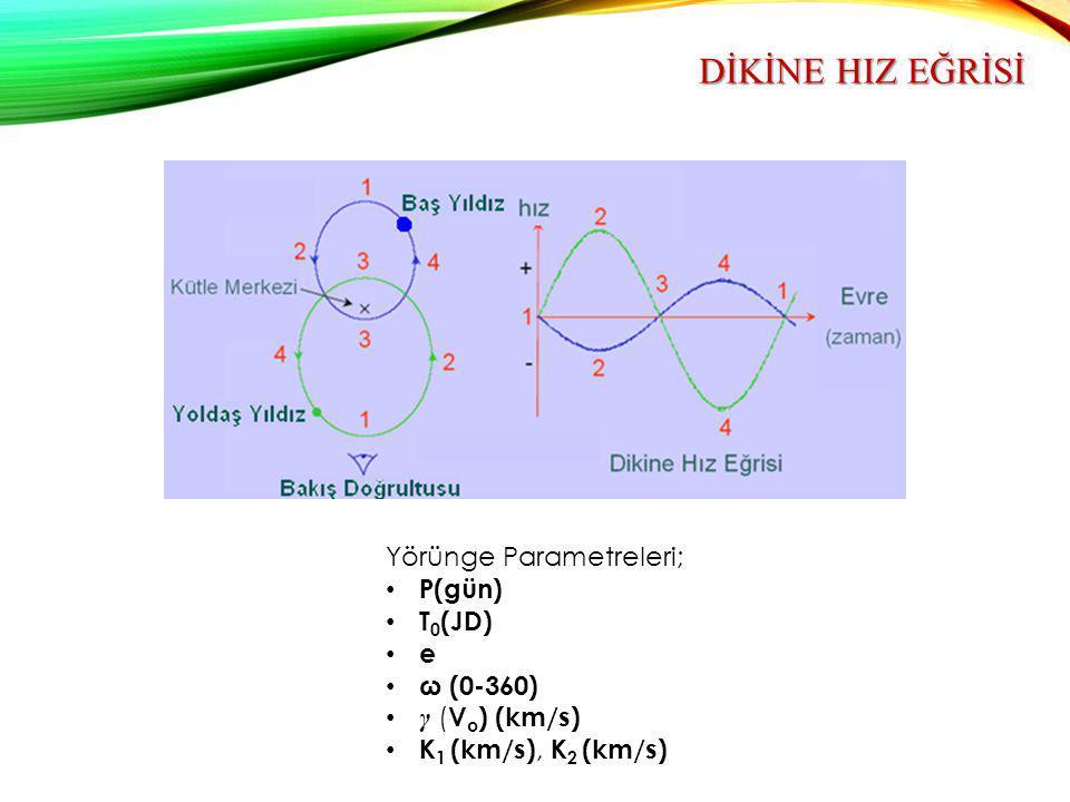 DİKİNE HIZ EĞRİSİ Yörünge Parametreleri; P(gün) T0(JD) e ω (0-360)