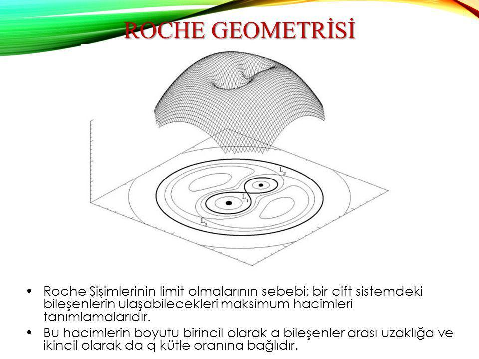 Roche geometrİsİ Roche Şişimlerinin limit olmalarının sebebi; bir çift sistemdeki bileşenlerin ulaşabilecekleri maksimum hacimleri tanımlamalarıdır.