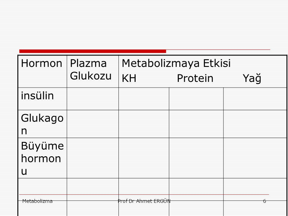 Hormon Plazma Glukozu Metabolizmaya Etkisi KH Protein Yağ insülin