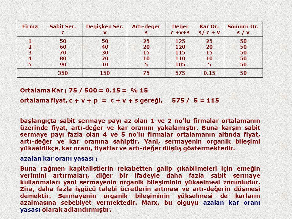 ortalama fiyat, c + v + p = c + v + s gereği, 575 / 5 = 115