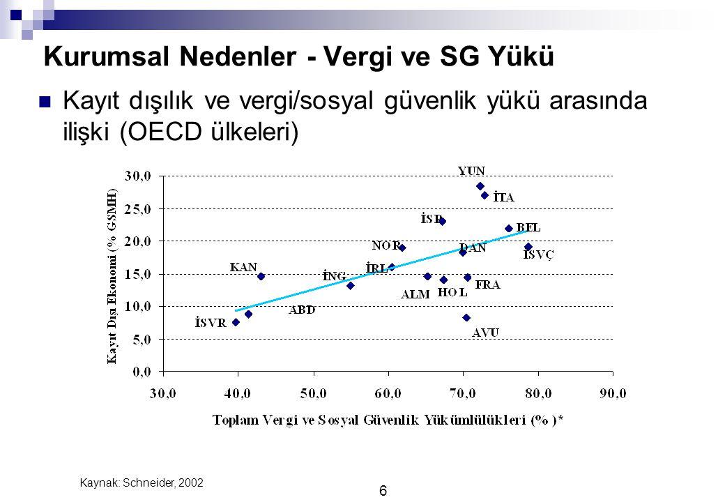 Kurumsal Nedenler - Vergi ve SG Yükü