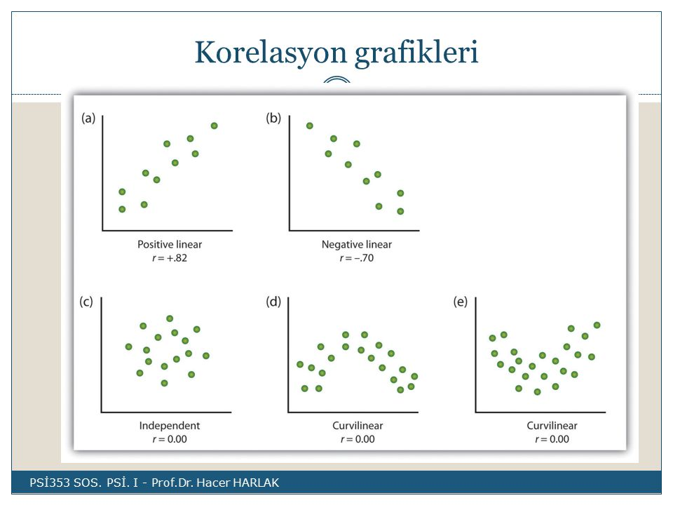 Korelasyon grafikleri