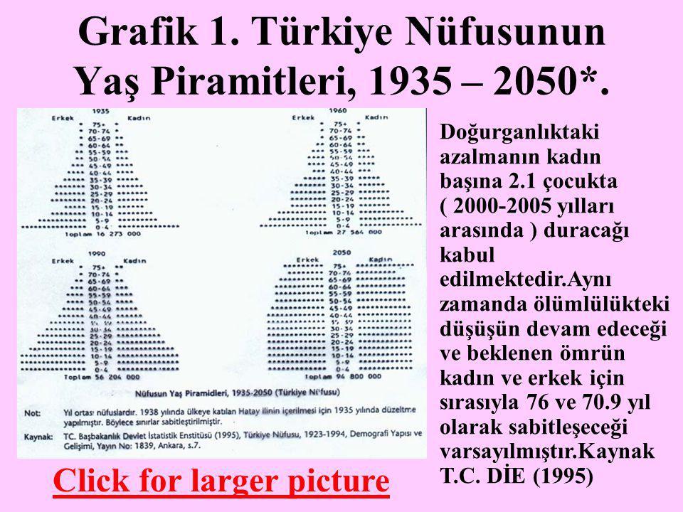 Grafik 1. Türkiye Nüfusunun Yaş Piramitleri, 1935 – 2050*.