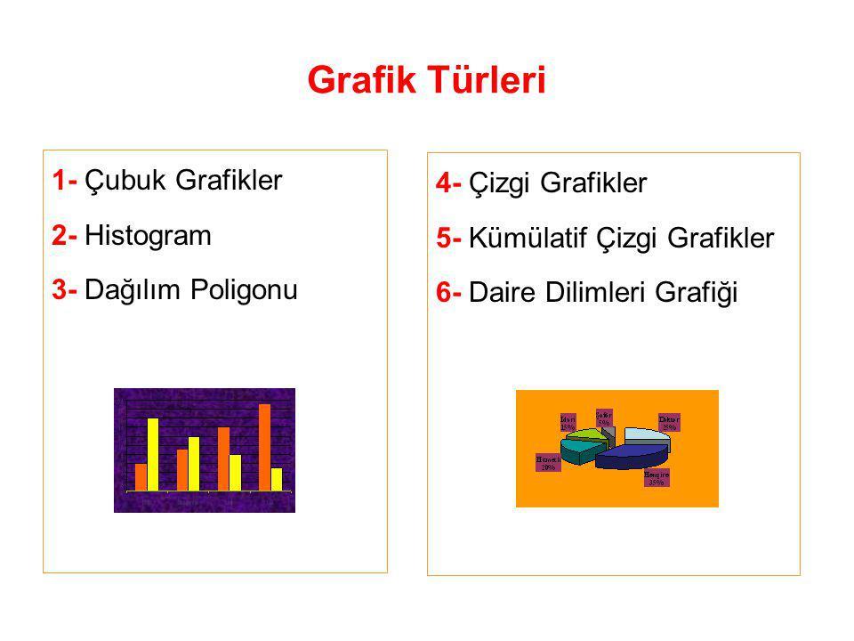 Grafik Türleri 1- Çubuk Grafikler 4- Çizgi Grafikler 2- Histogram