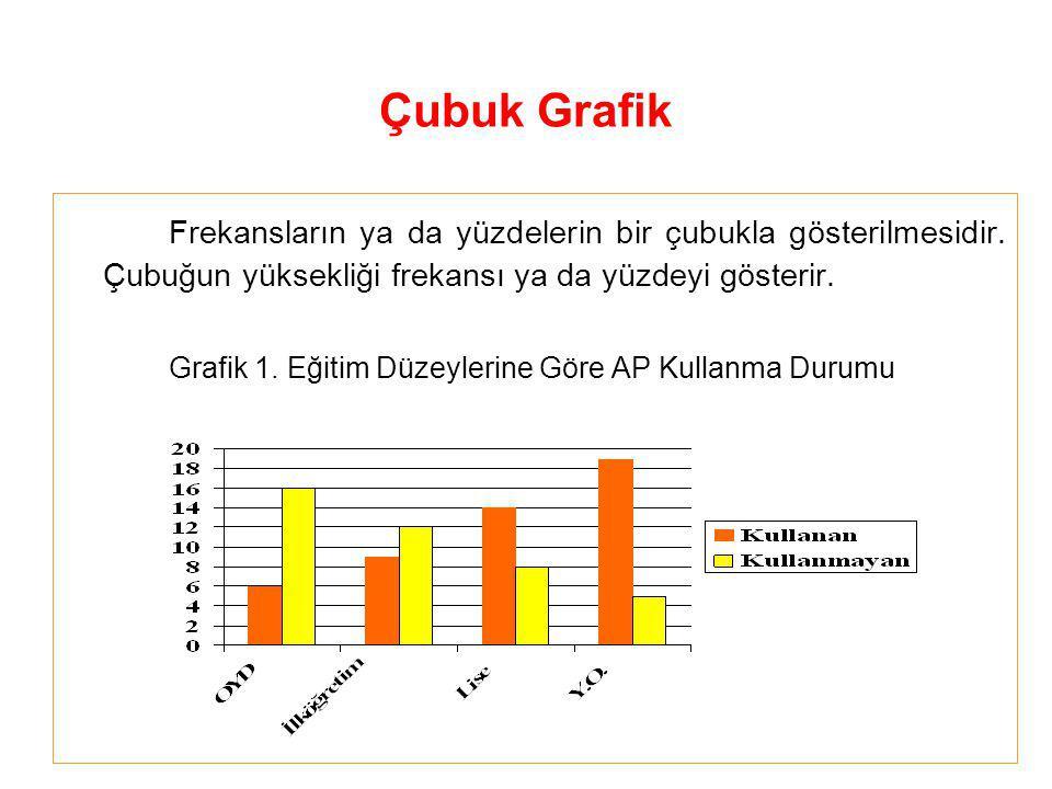Çubuk Grafik Frekansların ya da yüzdelerin bir çubukla gösterilmesidir. Çubuğun yüksekliği frekansı ya da yüzdeyi gösterir.