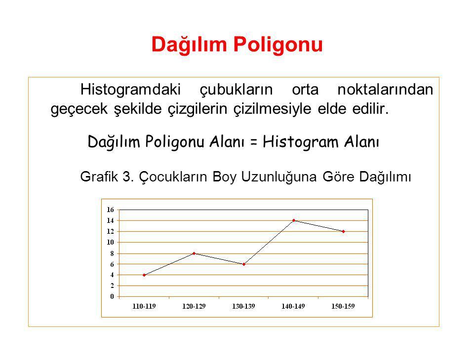 Dağılım Poligonu Alanı = Histogram Alanı