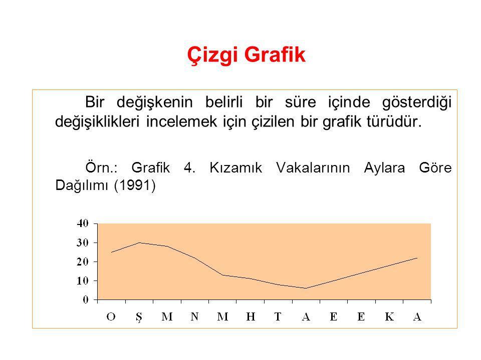 Çizgi Grafik Bir değişkenin belirli bir süre içinde gösterdiği değişiklikleri incelemek için çizilen bir grafik türüdür.