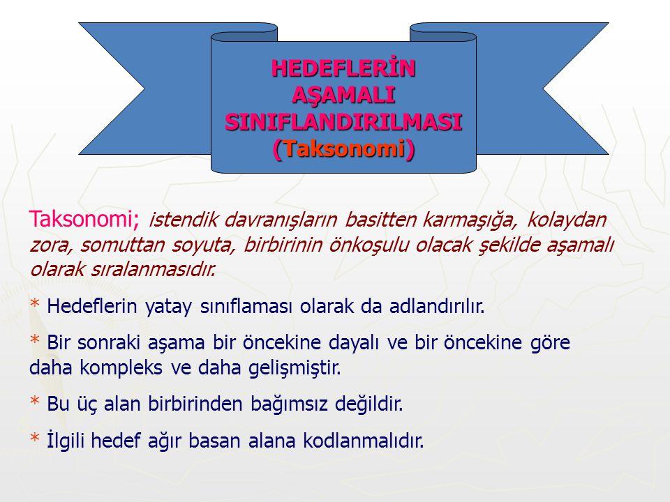 HEDEFLERİN AŞAMALI SINIFLANDIRILMASI (Taksonomi)