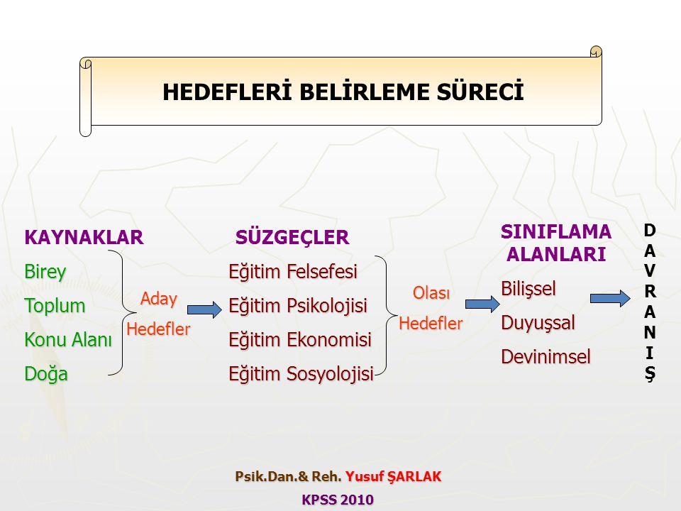 HEDEFLERİ BELİRLEME SÜRECİ Psik.Dan.& Reh. Yusuf ŞARLAK