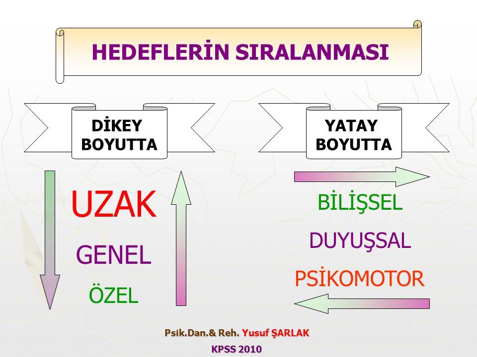 HEDEFLERİN SIRALANMASI Psik.Dan.& Reh. Yusuf ŞARLAK