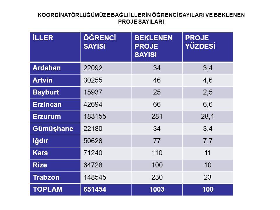 İLLER ÖĞRENCİ SAYISI BEKLENEN PROJE SAYISI PROJE YÜZDESİ Ardahan 22092