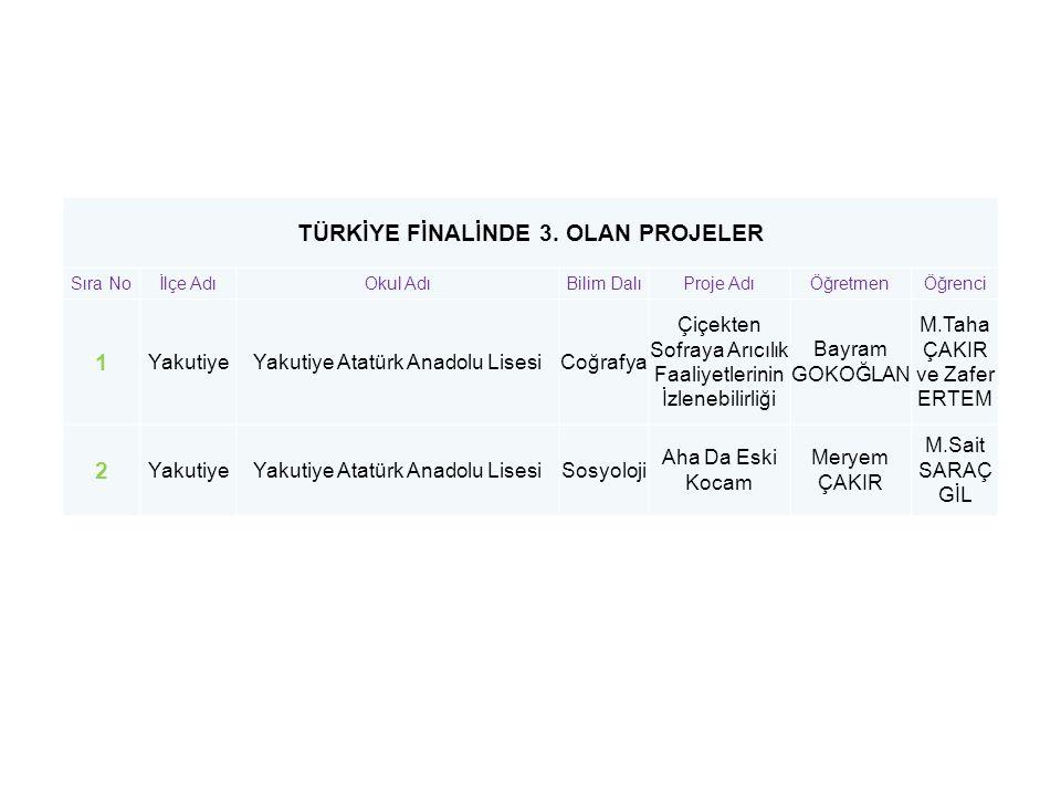 TÜRKİYE FİNALİNDE 3. OLAN PROJELER