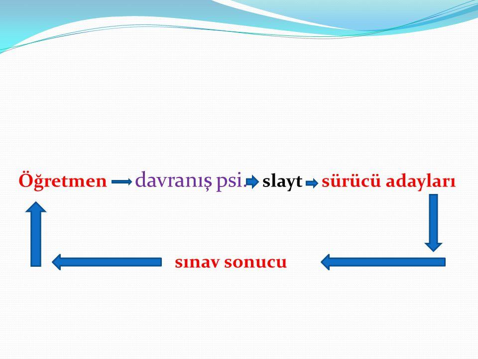 Öğretmen davranış psi. slayt sürücü adayları