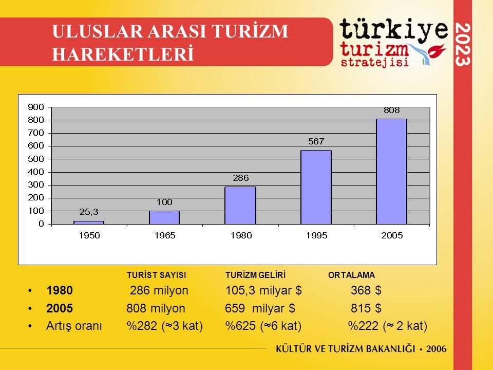 ULUSLAR ARASI TURİZM HAREKETLERİ 1980 286 milyon 105,3 milyar $ 368 $