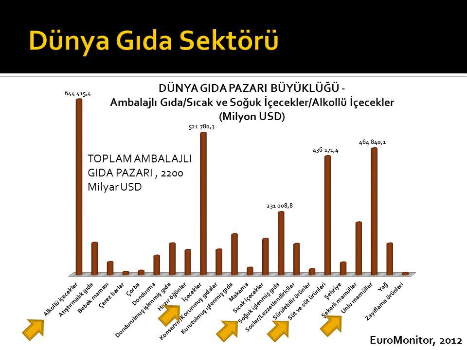 Dünya Gıda Sektörü TOPLAM AMBALAJLI GIDA PAZARI , 2200 Milyar USD