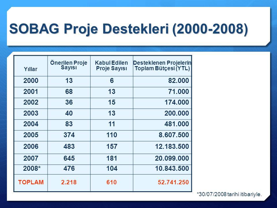 SOBAG Proje Destekleri (2000-2008)