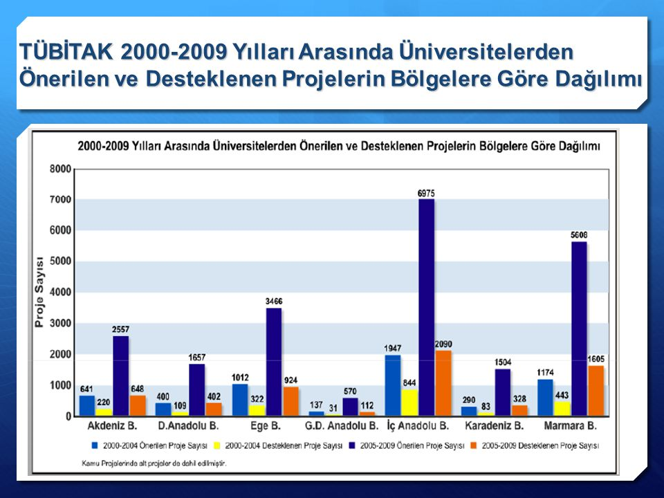 TÜBİTAK 2000-2009 Yılları Arasında Üniversitelerden Önerilen ve Desteklenen Projelerin Bölgelere Göre Dağılımı