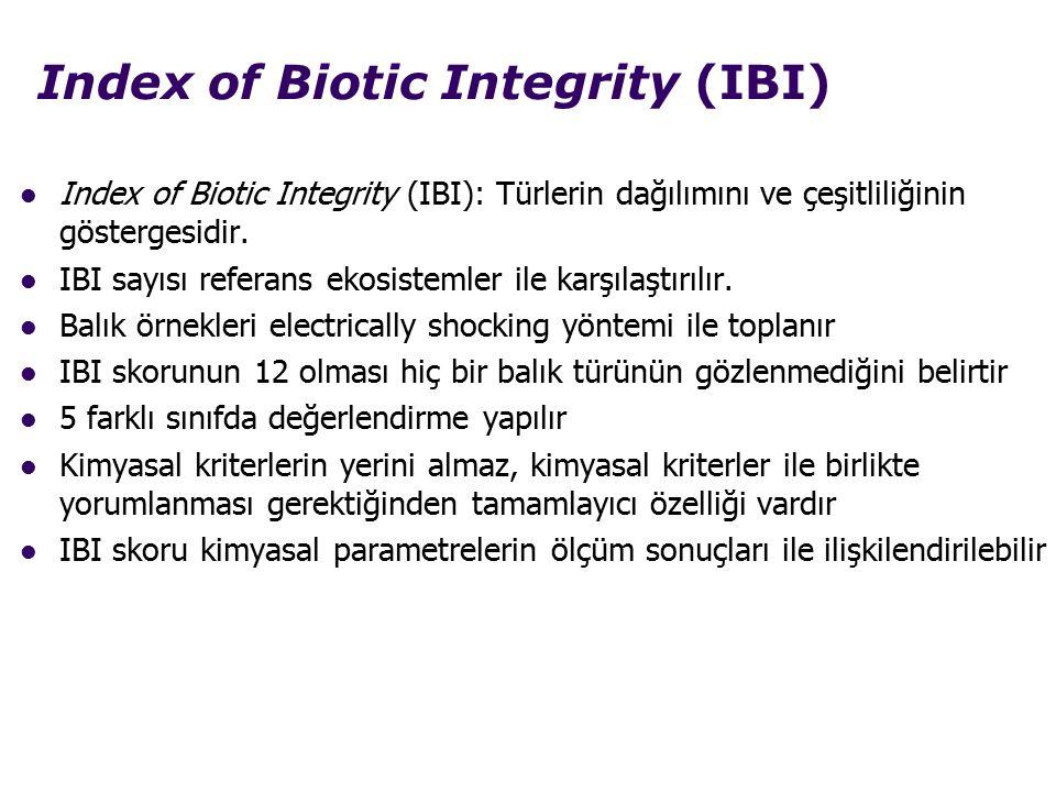 Index of Biotic Integrity (IBI)
