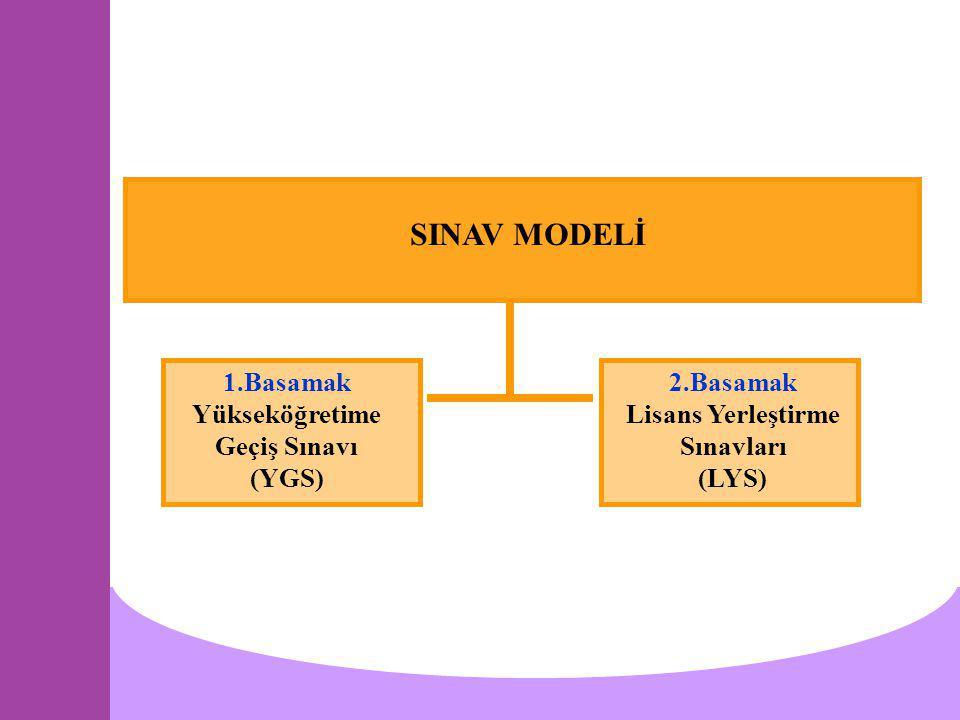 SINAV MODELİ 1.Basamak Yükseköğretime Geçiş Sınavı (YGS) 2.Basamak