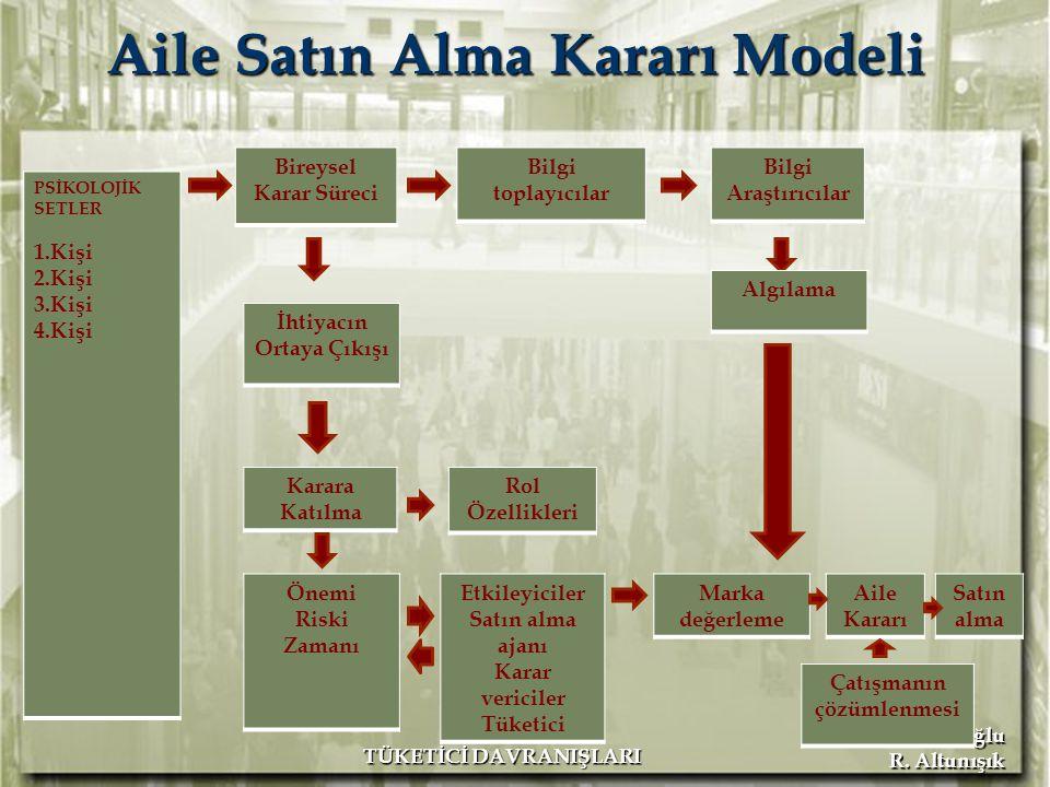 Aile Satın Alma Kararı Modeli
