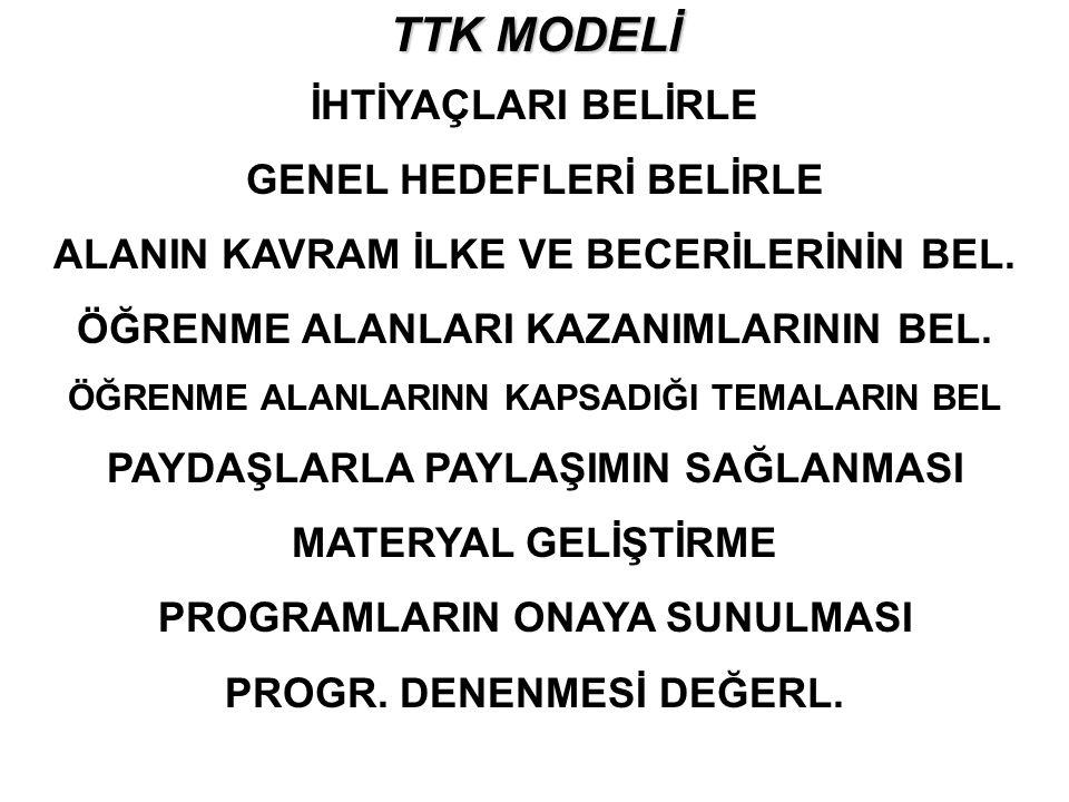 TTK MODELİ İHTİYAÇLARI BELİRLE GENEL HEDEFLERİ BELİRLE