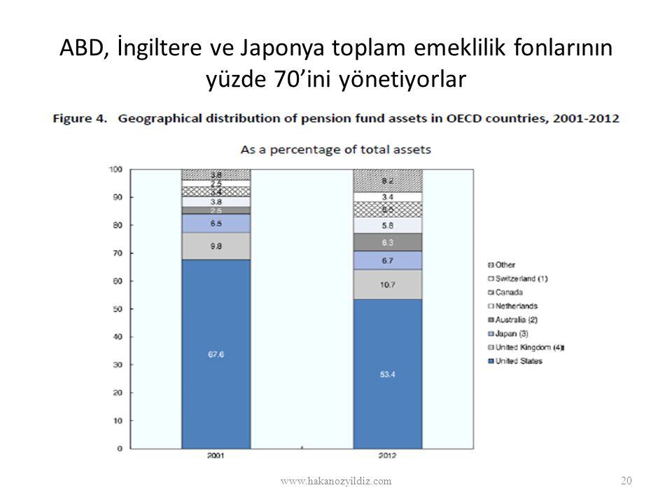 ABD, İngiltere ve Japonya toplam emeklilik fonlarının yüzde 70'ini yönetiyorlar