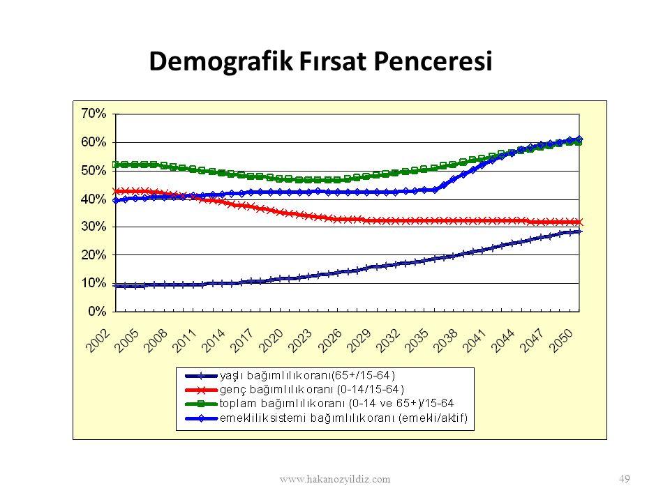 Demografik Fırsat Penceresi